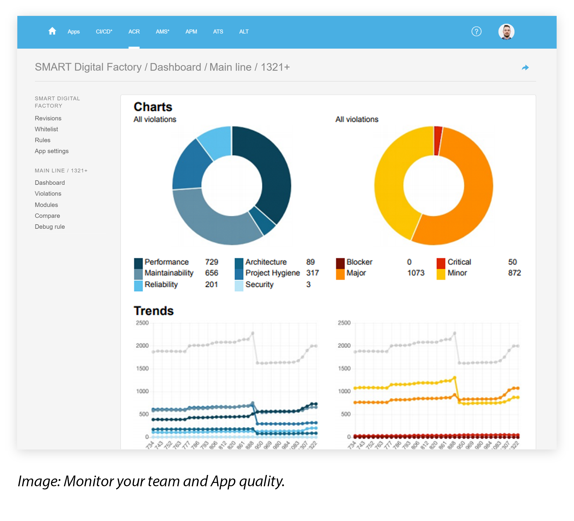 Application Code Reviewer Dashboard for Mendix